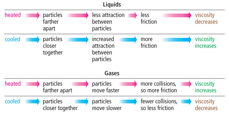 cohesion surface tension and mass flow The reason for the cohesion is that surfaces cost energy and the water/air surface   thus we demonstrate the bulk flow of water under tension.